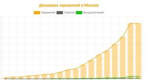 Москва вышла на плато по коронавирусу?